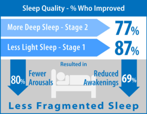 Night Shift - Sleep Quality Improvement